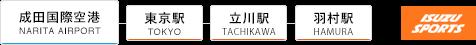 電車での成田国際空港からのアクセス
